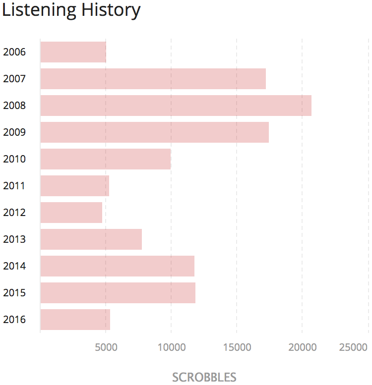 All time scrobbles on last.fm